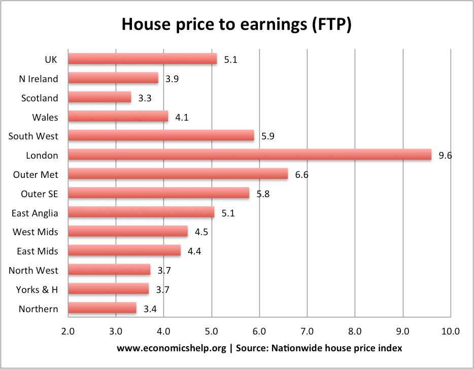 Regional Uk House Prices Economics Help