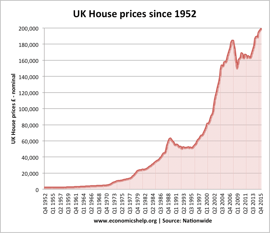 History of UK Housing - Economics Help