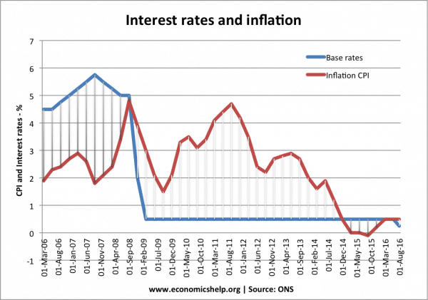 Will further interest rate cut stimulate economic activity?