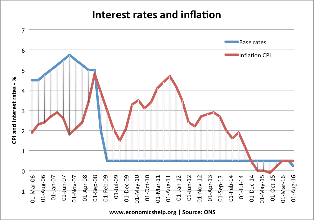 The influence of inflation on economic