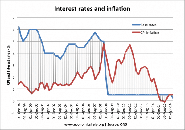 Effect of lower interest rates