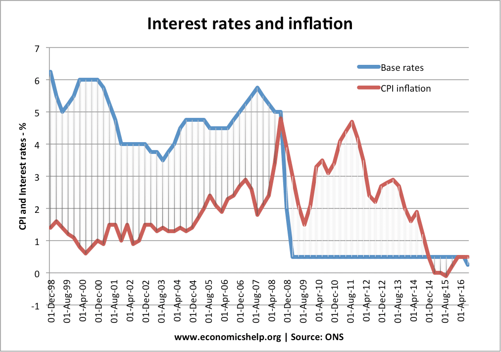 how to read inflation rates
