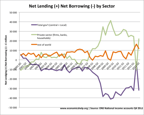 net-lending-private-public-debt