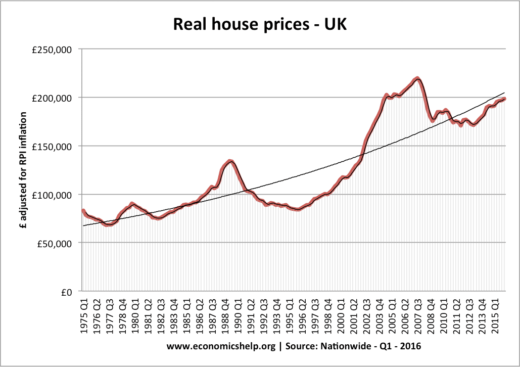 House Prices Post Brexit Economics Help