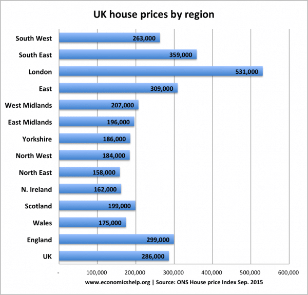 Regional UK house prices