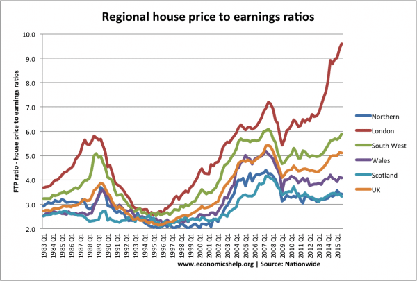 regional-house-prices-ratio