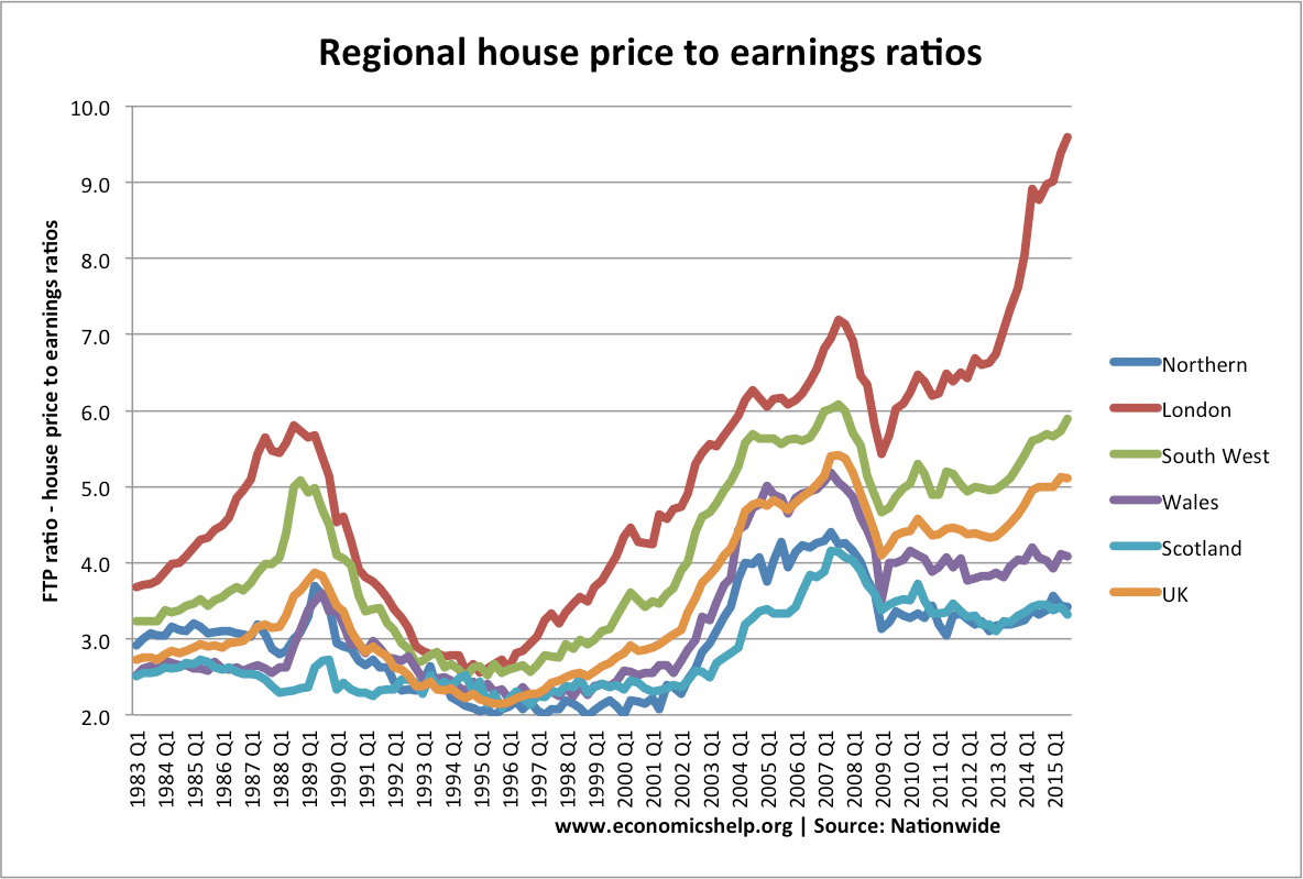 regional-house-prices-ratio.png