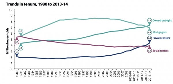 trends-in-housing-tenure-1980-2014