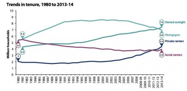 trends-in-housing-tenure-1980-2014