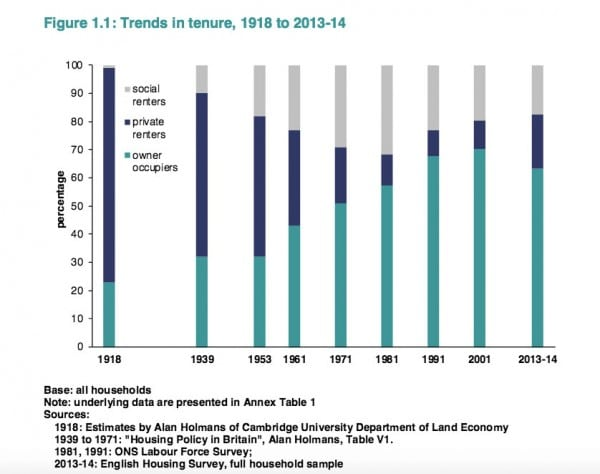 trends-in-housing-tenure