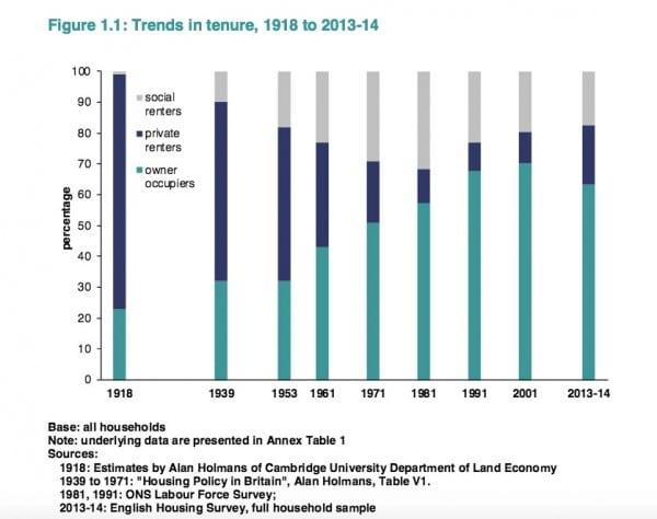 trends-in-housing-tenure