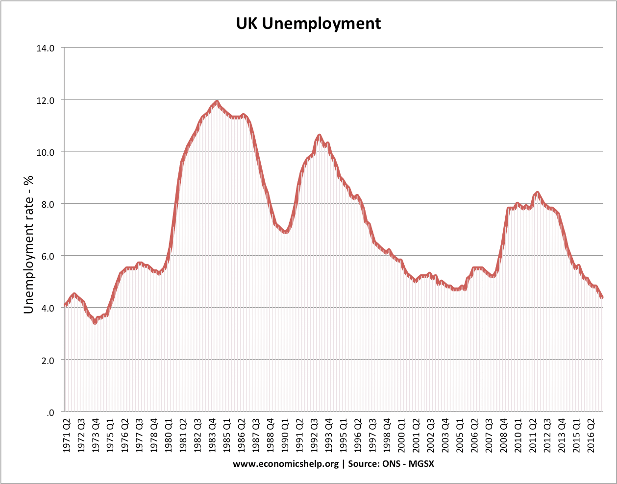 UK Unemployment in 2007 lowest for 22 years