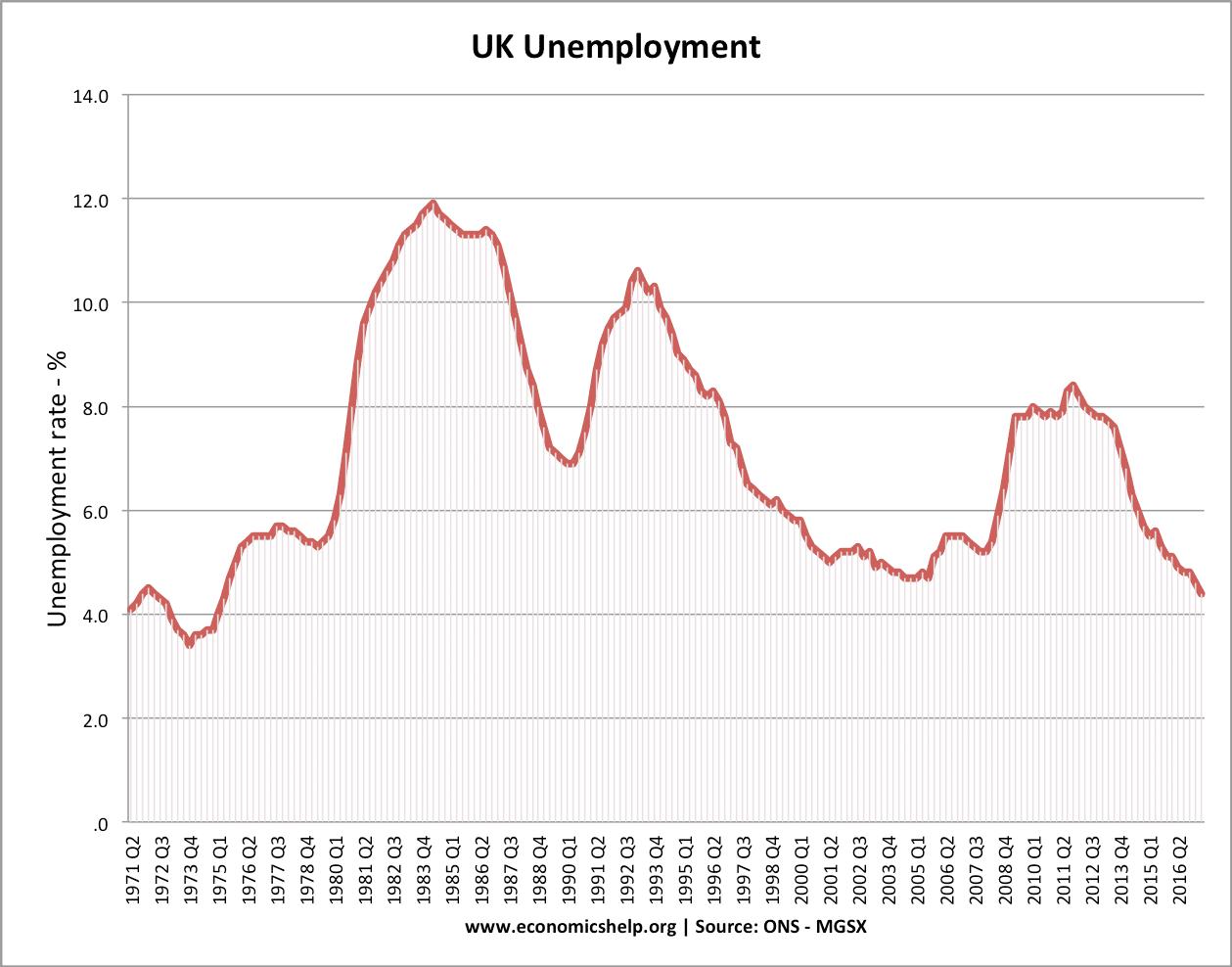 uk-unemployment-