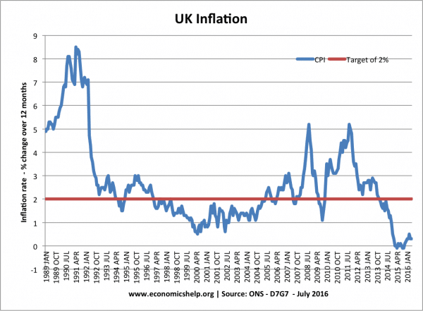 How does inflation affect firms?
