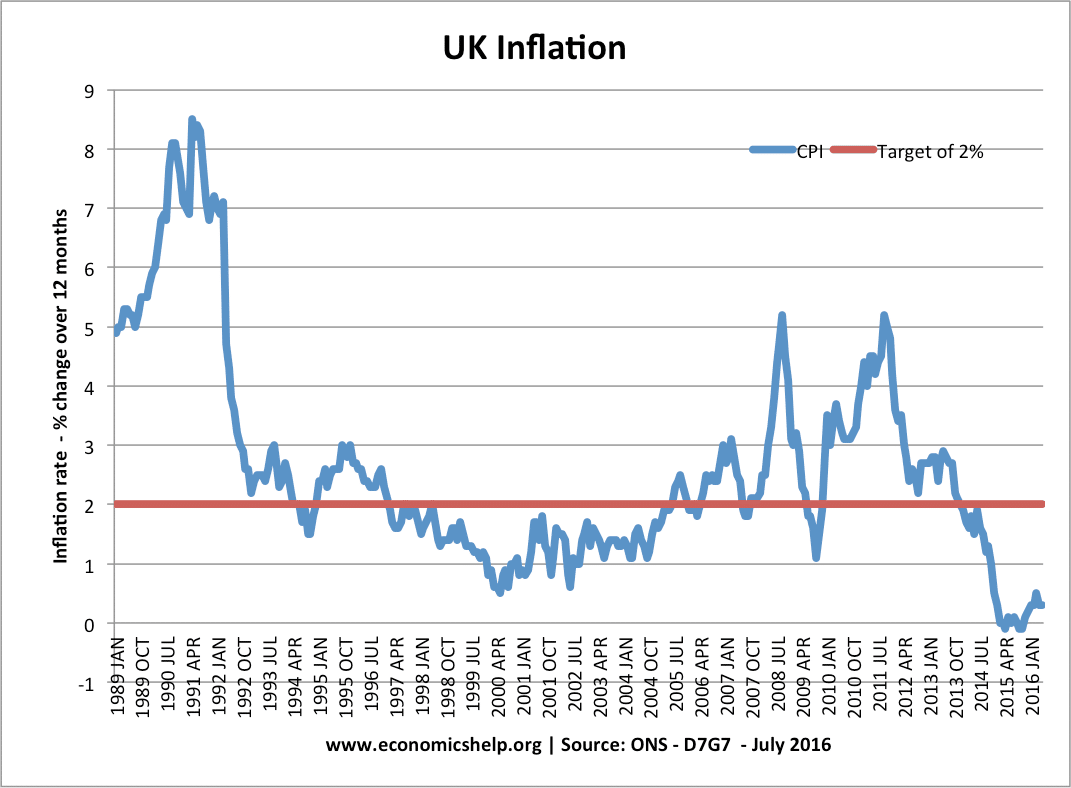 how does inflation affect firms economics help cpi inflation rate uk