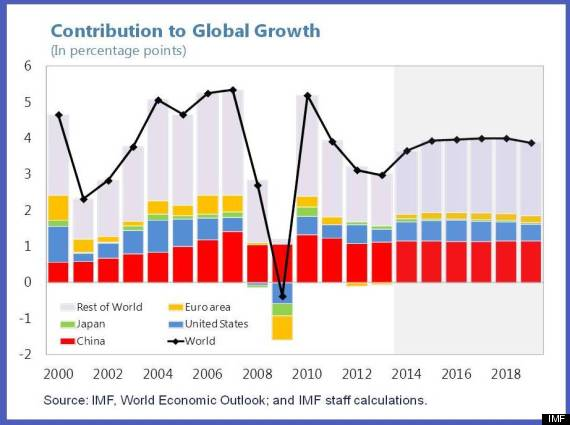 china-growth-global