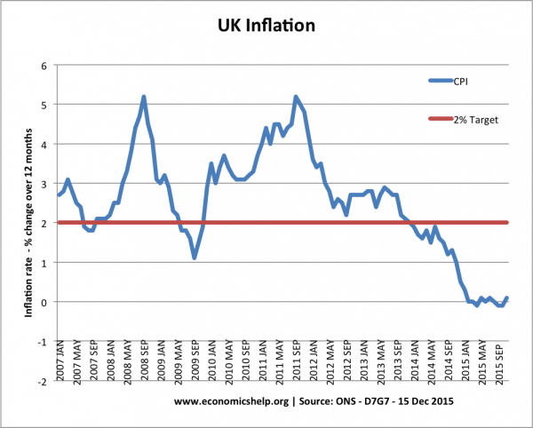 UK Inflation Rate and Graphs