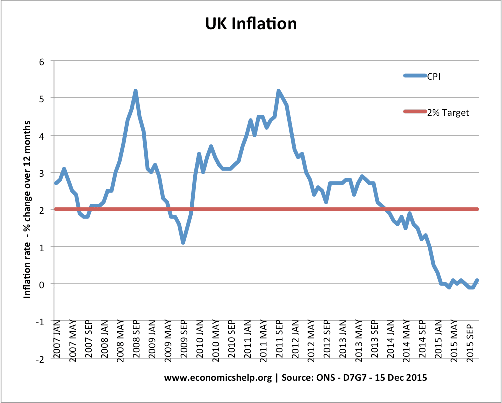 Low Gas Prices >> UK Inflation Rate and Graphs | Economics Help