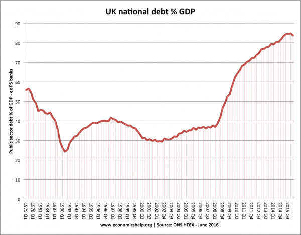 UK national-debt-since 1975