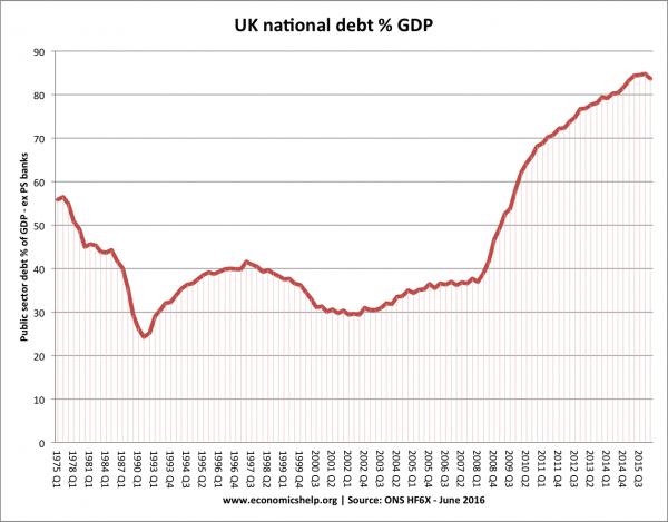 UK national-debt-since 1975