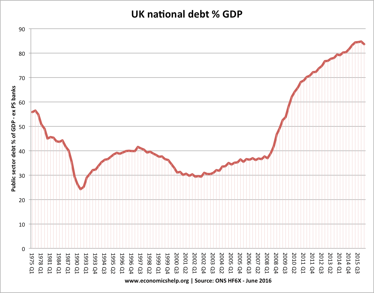 Uk national debt economics help uk national debt since 1975 geenschuldenfo Gallery