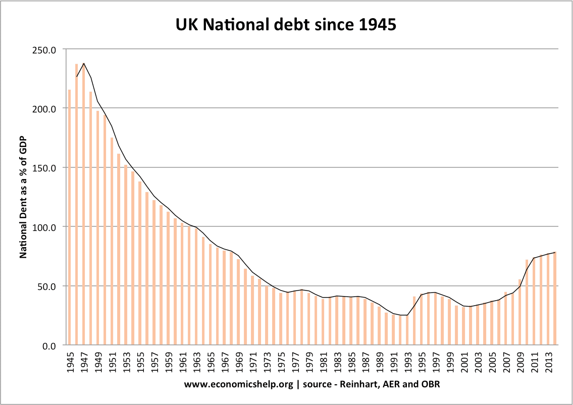 national-debt-since-1945
