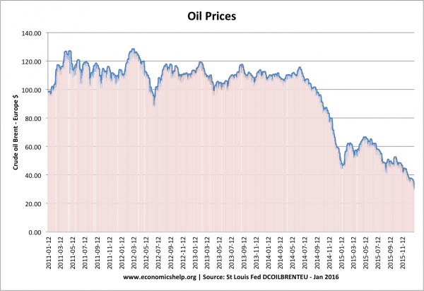 Are falling oil prices good for the economy?