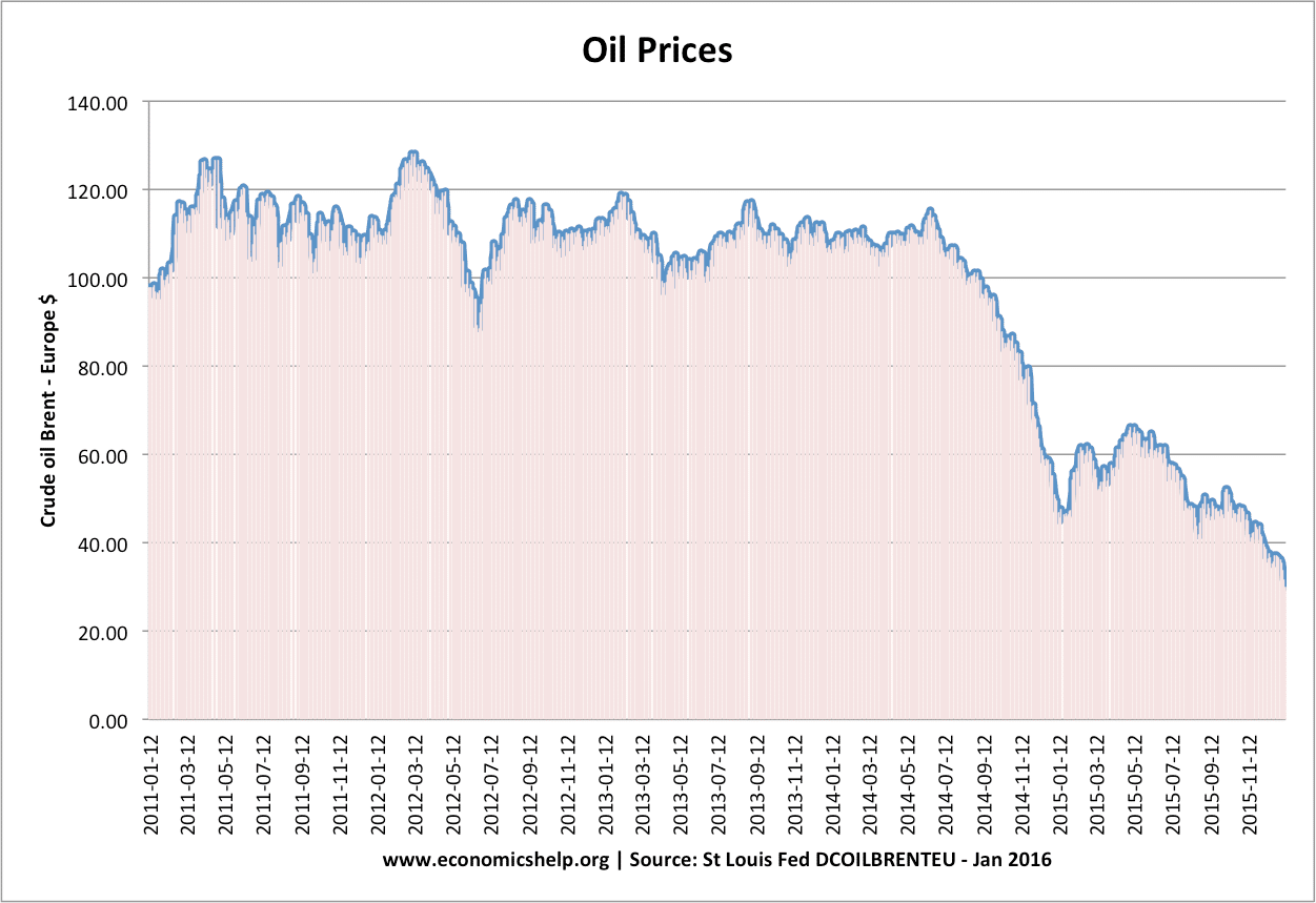 falling oil prices good   economy economics