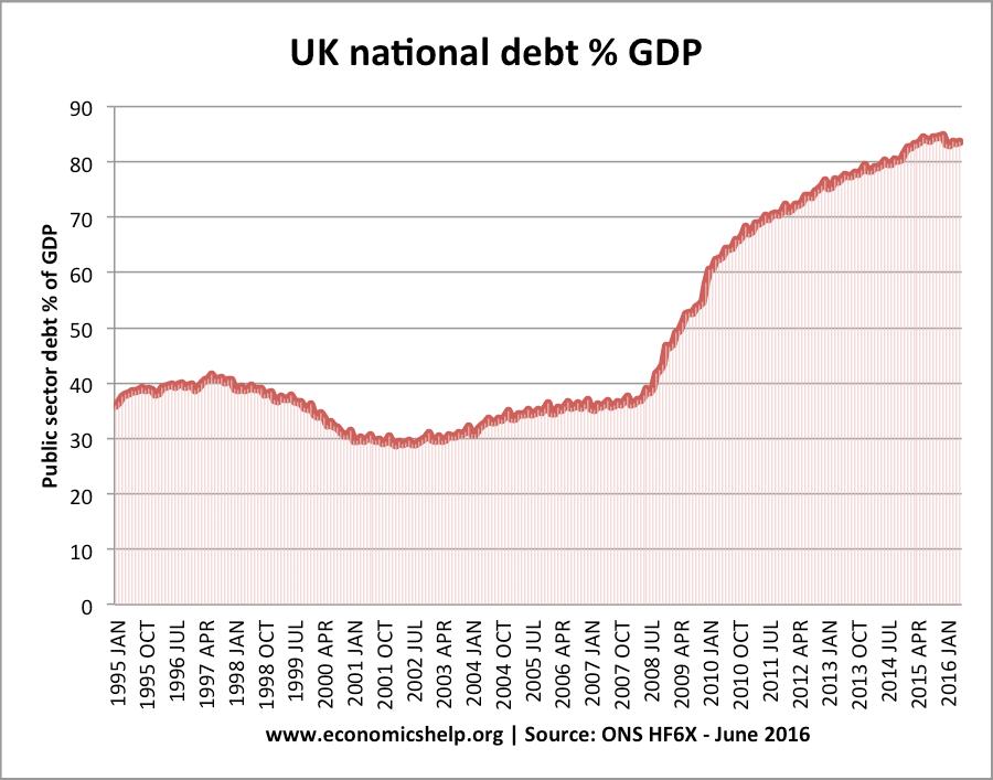 uk-debt-since-95