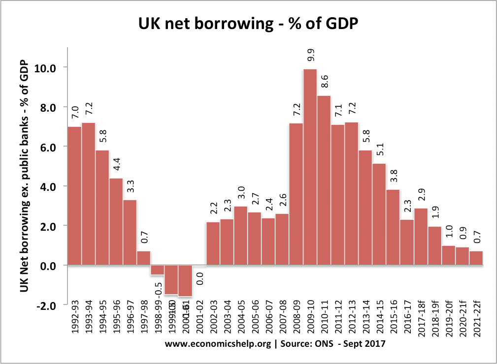 uk-net-borrowing-percent-gdp-budget-deficit
