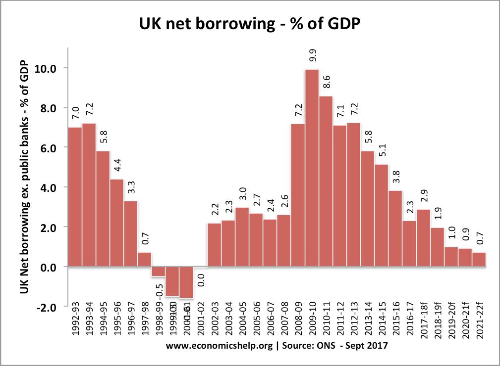 uk-net-borrowing-percent-gdp-budget-deficit