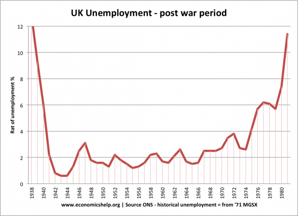 unemployment-post-war-period