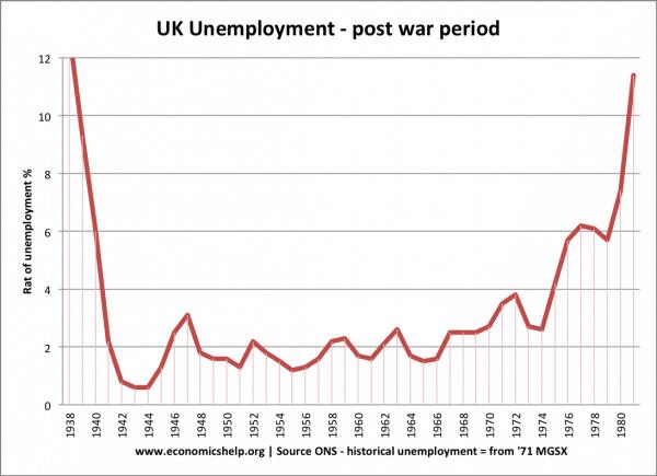 Economic impact of war - Economics Help