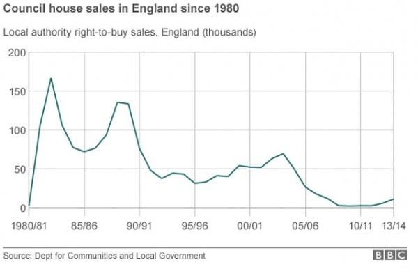 council-homes-sales-bbc