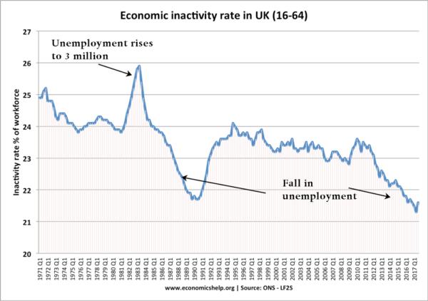 economic-inactivity