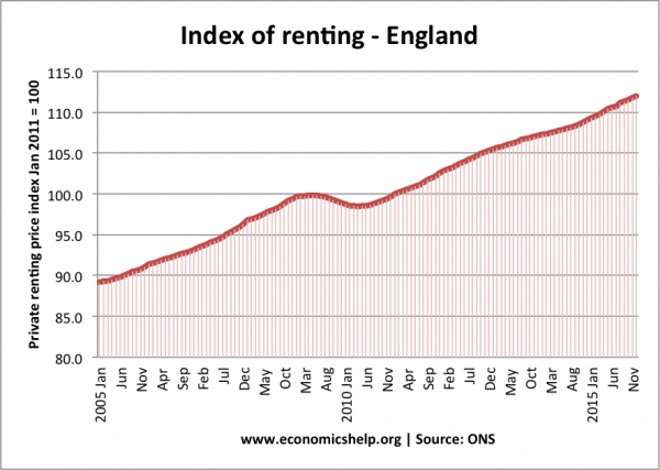 england-renting