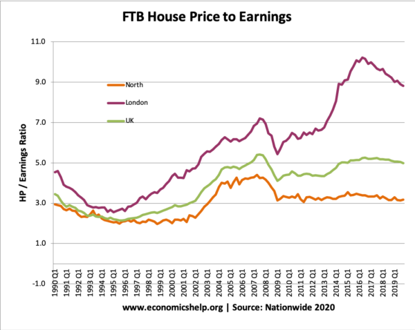 ftb-house-price-to-earnings