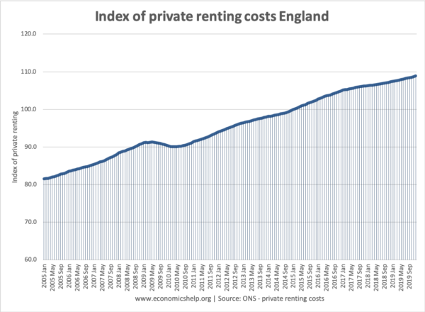 index-renting-costs