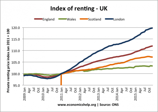 index-renting-eng-wales-scot-london