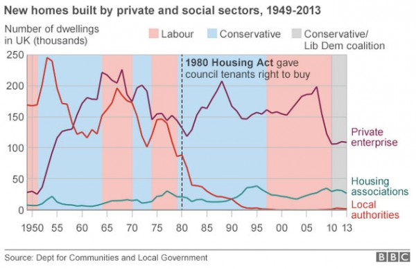 new-homes-built-by-sector