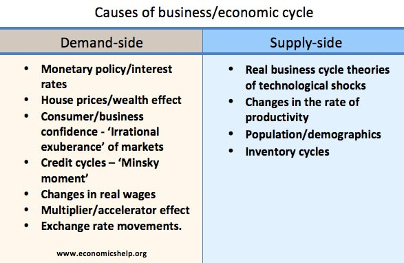 causes-business-cycle