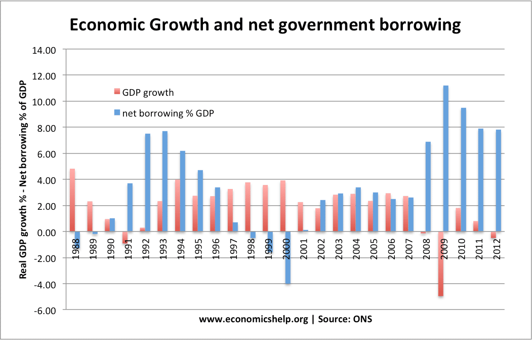 economic-growth-borrowing