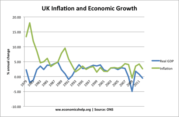 inflation-growth