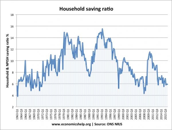 saving-ratio-since-1963