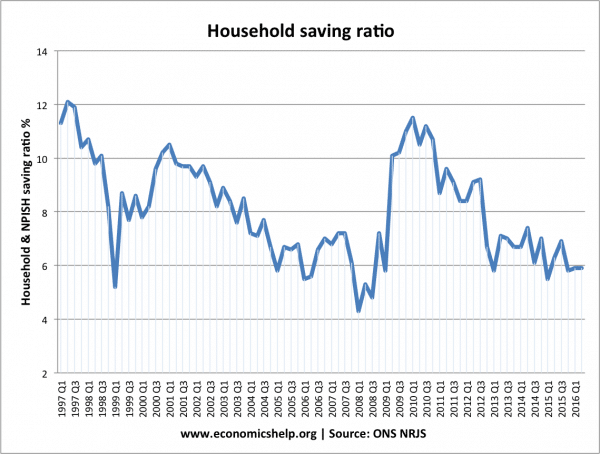 saving-ratio-since-97