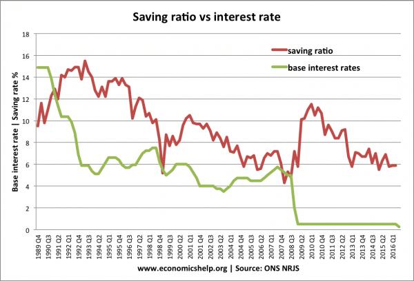 saving-ratio-vs-interest-rate