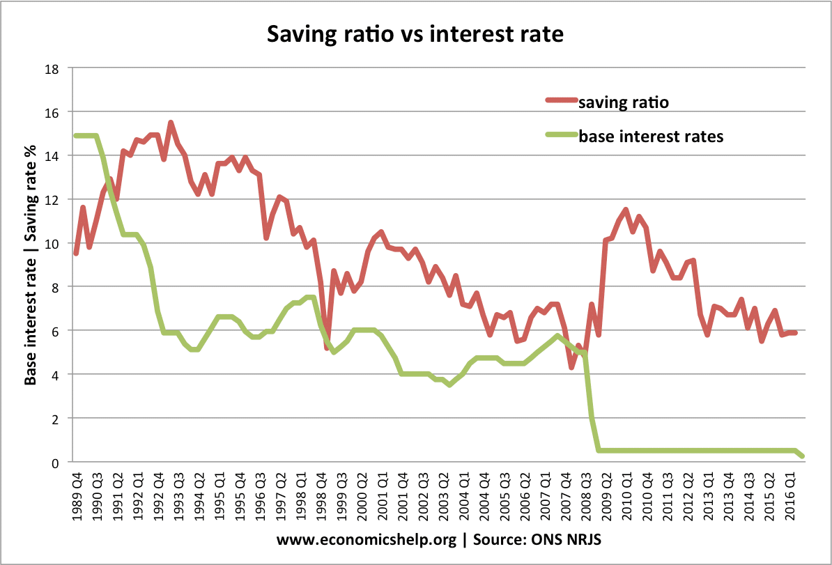relationship between savings and gdp
