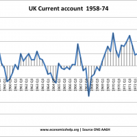 current-account-1960s