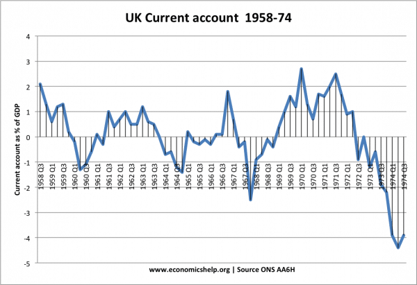 UK Devaluation of Sterling 1967