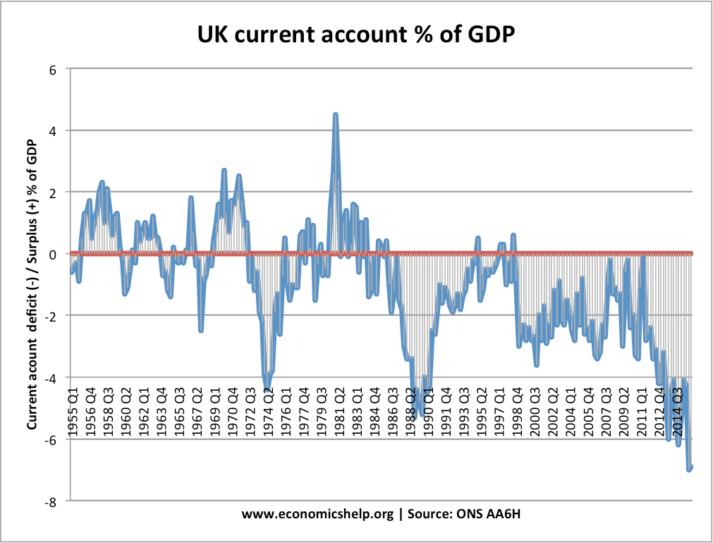 current-account-from-1955